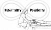 potentiality-possibility figure 8